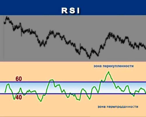 Особенности эффективного использования индикатора RSI